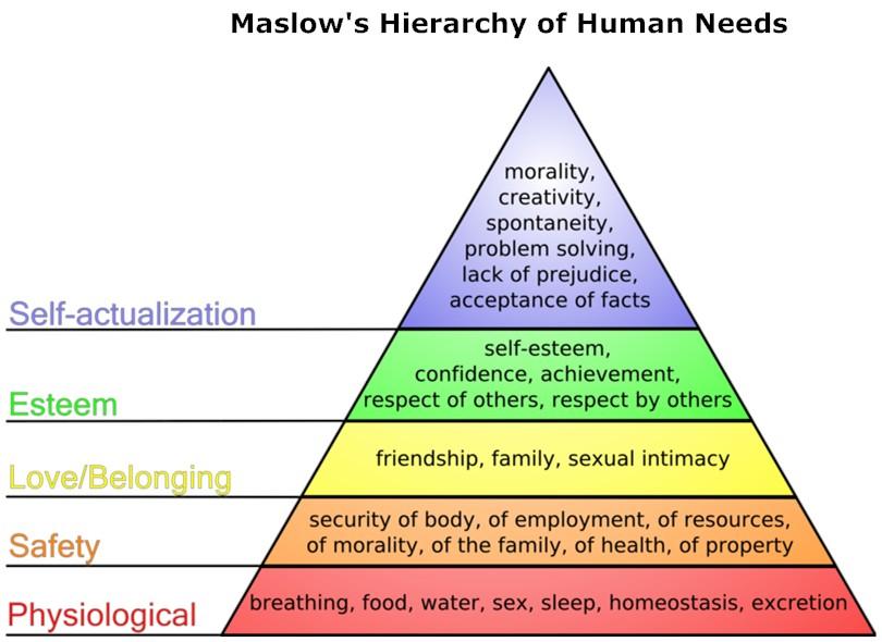 MaslowsNeeds